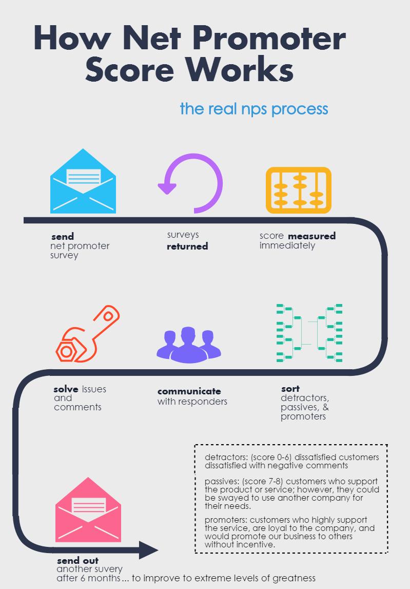 nps process (3)