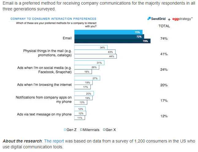 Bogus Email Stats